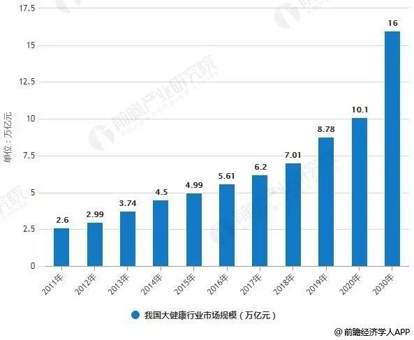【行业分析】中国大健康产业市场竞争格局及趋势分析
