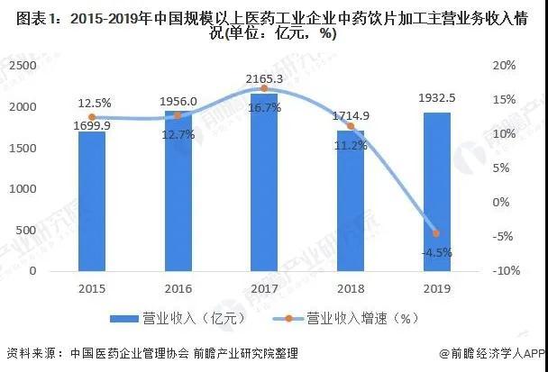2020年,中药饮片加工行业市场机遇与挑战!!