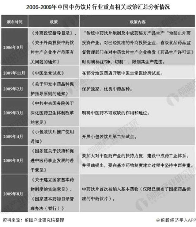 【重磅】2020年中国中药饮片行业相关政策汇总分析