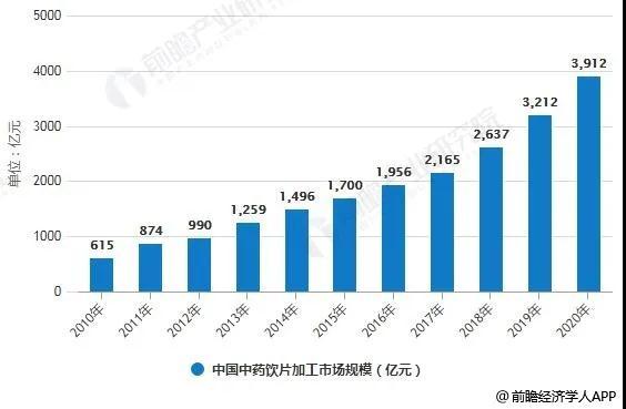 【分析】中国中药饮片取消加成大势所趋,定价收费存难点