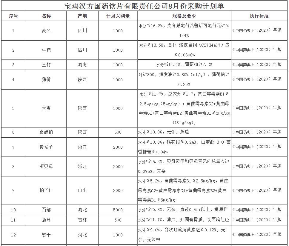 宝鸡汉方国药饮片有限责任公司8月份采购计划单